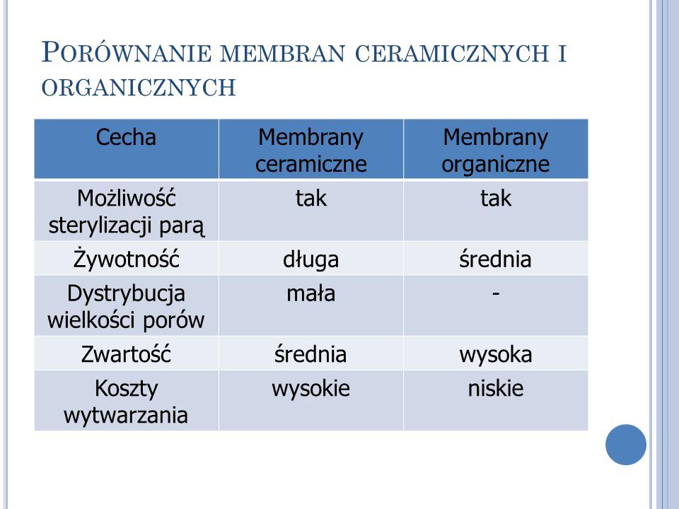 P ORÓWNANIE MEMBRAN CERAMICZNYCH I ORGANICZNYCH CechaMembrany ceramiczne Membrany organiczne Możliwość sterylizacji parą tak Żywotnośćdługaśrednia Dys
