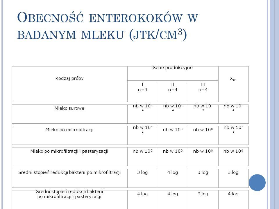 O BECNOŚĆ ENTEROKOKÓW W BADANYM MLEKU ( JTK / CM 3 ) Rodzaj próby Serie produkcyjne X śr. I n=4 II n=4 III n=4 Mleko surowe nb w 10 - 4 nb w 10 - 3 nb