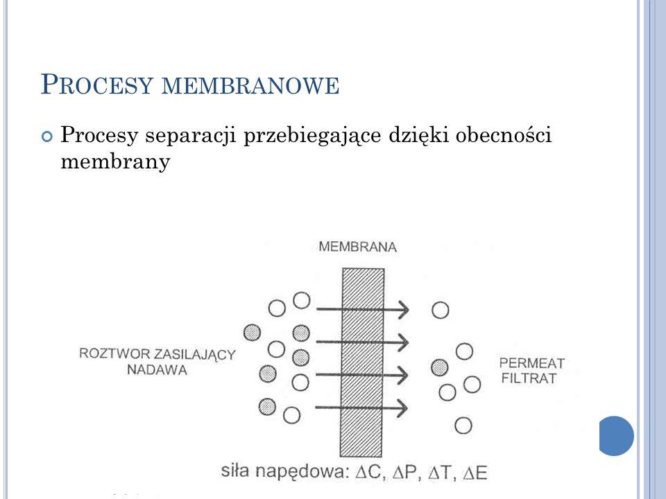 P ROCESY MEMBRANOWE Procesy separacji przebiegające dzięki obecności membrany