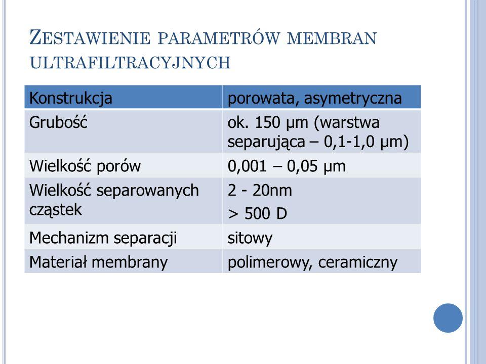 Z ESTAWIENIE PARAMETRÓW MEMBRAN ULTRAFILTRACYJNYCH Konstrukcjaporowata, asymetryczna Grubośćok. 150 μm (warstwa separująca – 0,1-1,0 μm) Wielkość poró