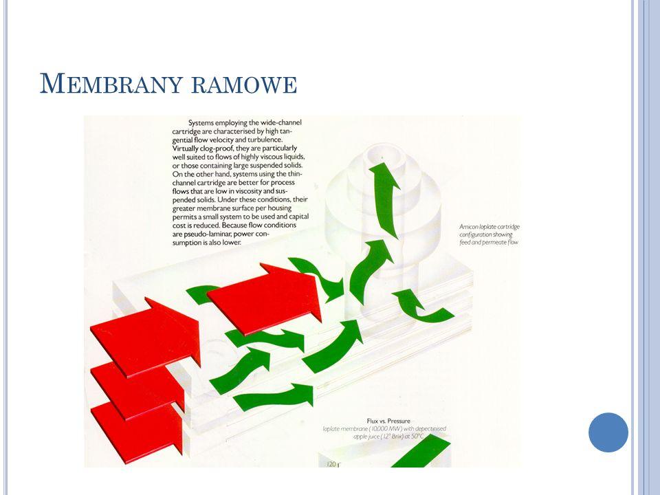 M EMBRANY RAMOWE