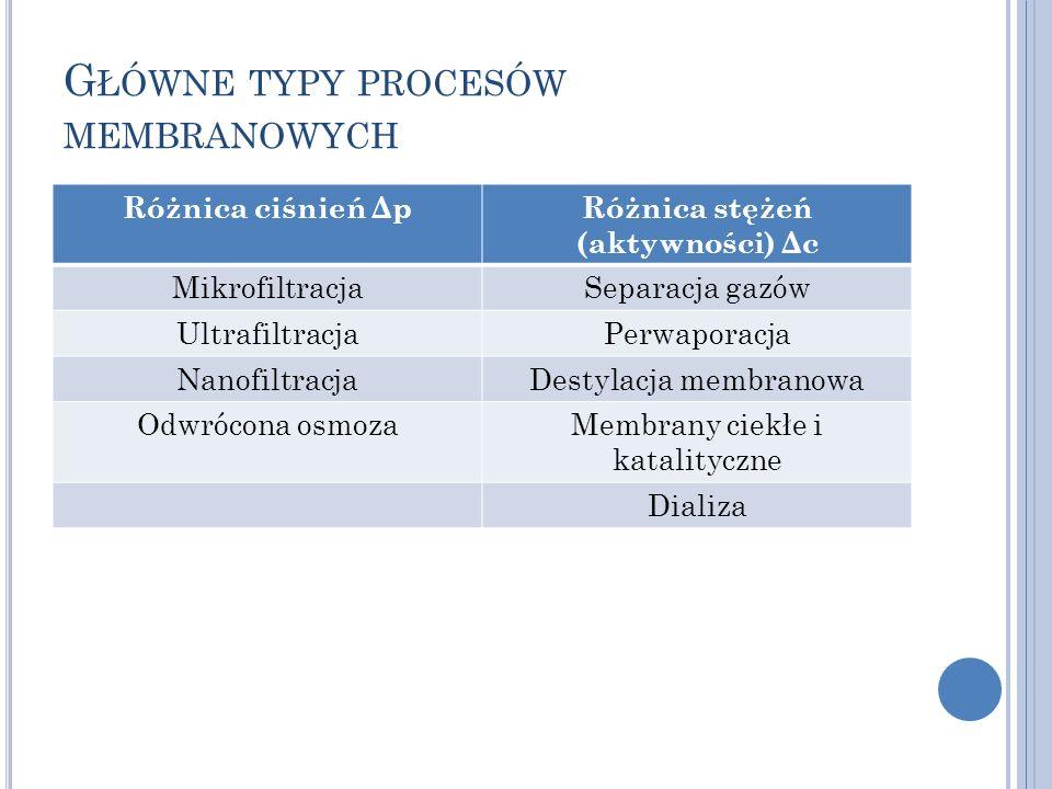 G ŁÓWNE TYPY PROCESÓW MEMBRANOWYCH Różnica ciśnień ΔpRóżnica stężeń (aktywności) Δc MikrofiltracjaSeparacja gazów UltrafiltracjaPerwaporacja Nanofiltr
