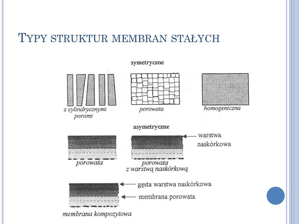 S TRUKTURY MEMBRAN SYMETRYCZNYCH