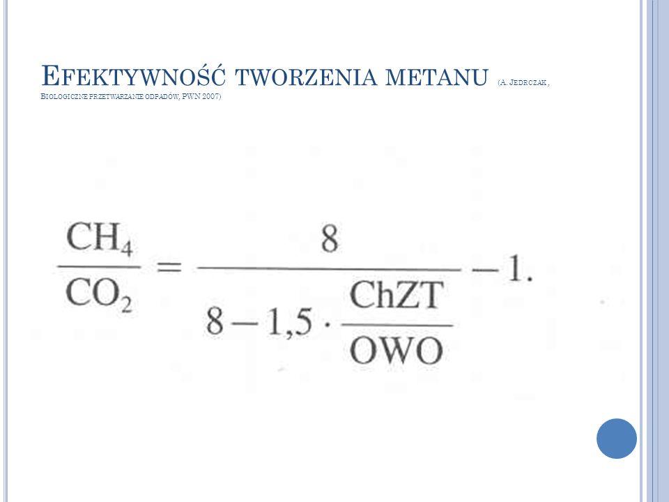 E FEKTYWNOŚĆ TWORZENIA METANU (A. J EDRCZAK, B IOLOGICZNE PRZETWARZANIE ODPADÓW, PWN 2007)