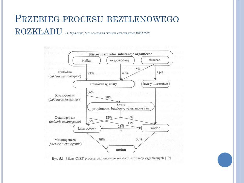 P RZEBIEG PROCESU BEZTLENOWEGO ROZKŁADU (A. J ĘDRCZAK, B IOLOGICZNE PRZETWARZANIE ODPADÓW, PWN 2007)