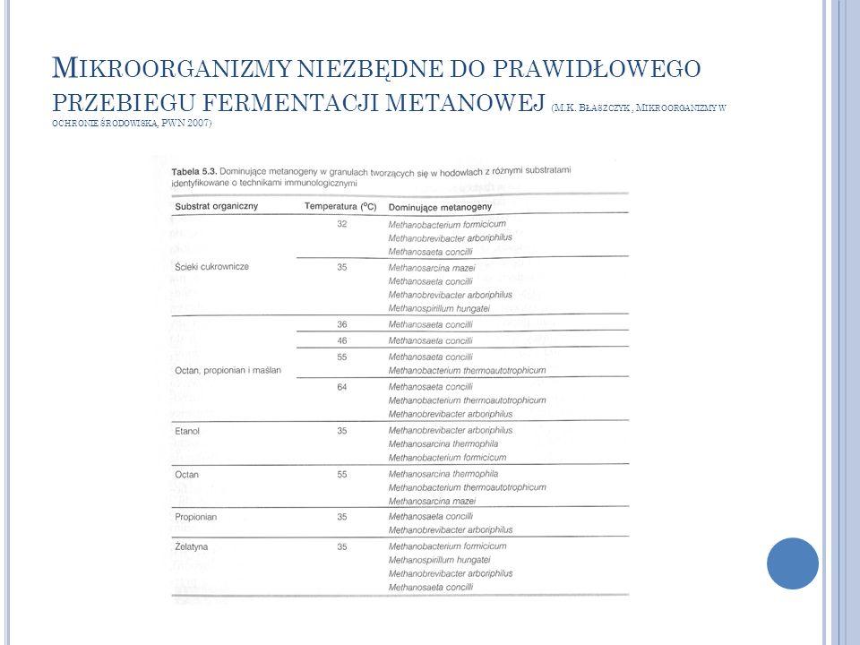 M IKROORGANIZMY NIEZBĘDNE DO PRAWIDŁOWEGO PRZEBIEGU FERMENTACJI METANOWEJ (M.K. B ŁASZCZYK, M IKROORGANIZMY W OCHRONIE ŚRODOWISKA, PWN 2007)