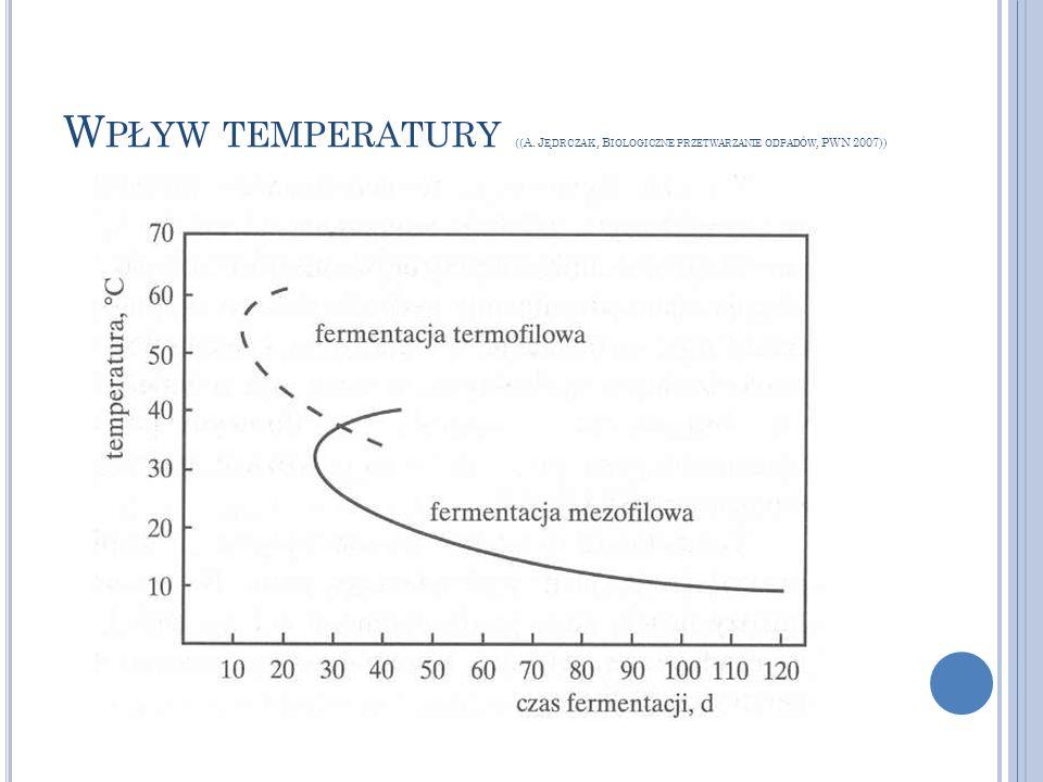 W PŁYW TEMPERATURY ((A. J ĘDRCZAK, B IOLOGICZNE PRZETWARZANIE ODPADÓW, PWN 2007))