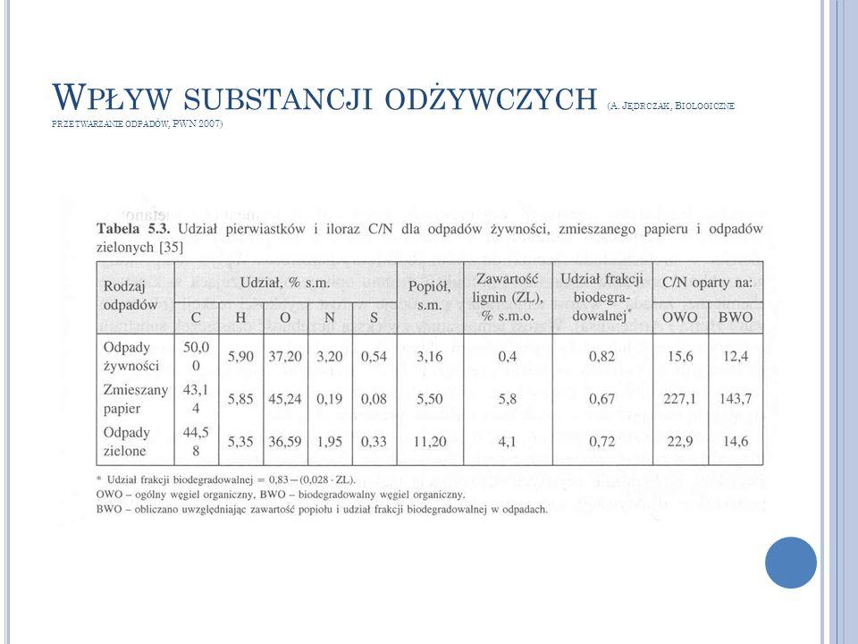 W PŁYW SUBSTANCJI ODŻYWCZYCH (A. J ĘDRCZAK, B IOLOGICZNE PRZETWARZANIE ODPADÓW, PWN 2007)