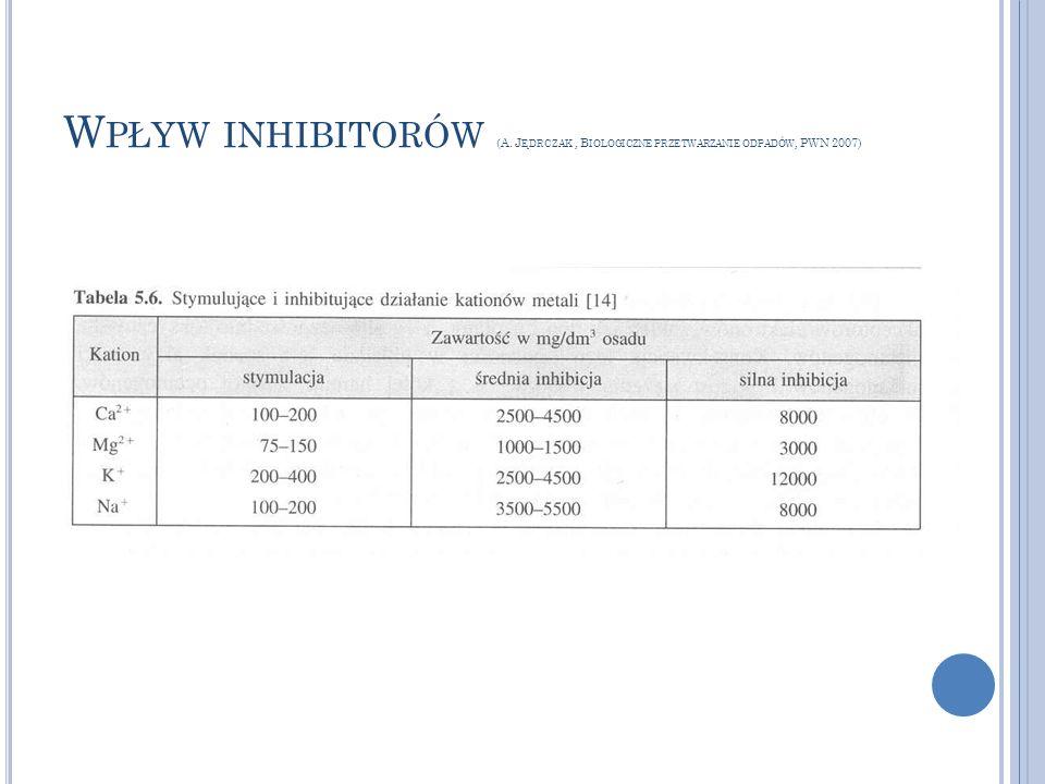 W PŁYW INHIBITORÓW (A. J ĘDRCZAK, B IOLOGICZNE PRZETWARZANIE ODPADÓW, PWN 2007)