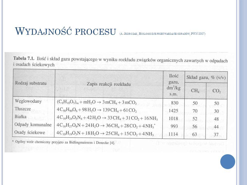W YDAJNOŚĆ PROCESU (A. J EDRCZAK, B IOLOGICZNE PRZETWARZANIE ODPADÓW, PWN 2007)
