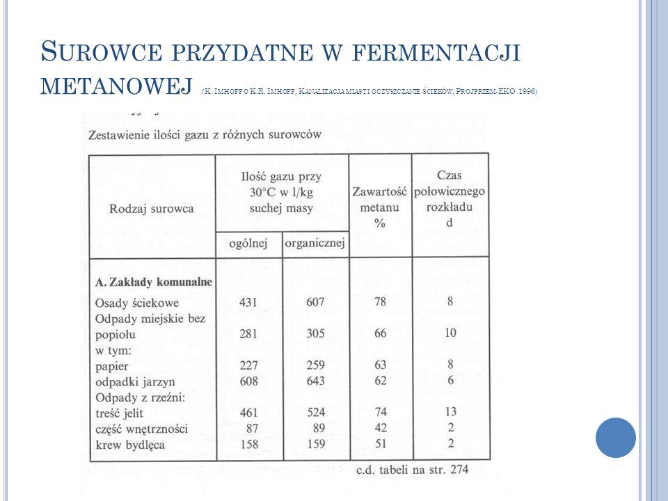 S UROWCE PRZYDATNE W FERMENTACJI METANOWEJ (K. I MHOFF O K.R. I MHOFF, K ANALIZACJA MIAST I OCZYSZCZANIE ŚCIEKÓW, P ROJPRZEM -EKO 1996)