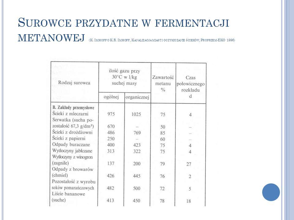 S UROWCE PRZYDATNE W FERMENTACJI METANOWEJ (K. I MHOFF O K.R. I MHOFF, K ANALIZACJA MIAST I OCZYSZCZANIE ŚCIEKÓW, P ROPRZEM -EKO 1996)