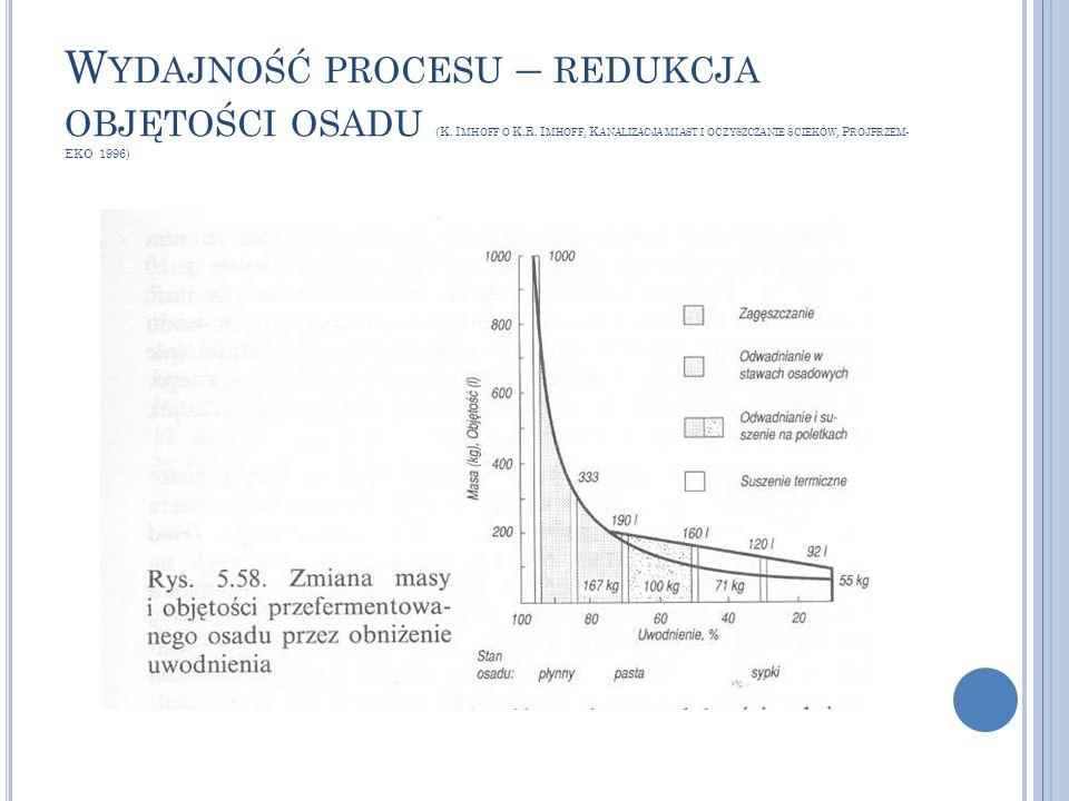 W YDAJNOŚĆ PROCESU – REDUKCJA OBJĘTOŚCI OSADU (K. I MHOFF O K.R. I MHOFF, K ANALIZACJA MIAST I OCZYSZCZANIE ŚCIEKÓW, P ROJPRZEM - EKO 1996)