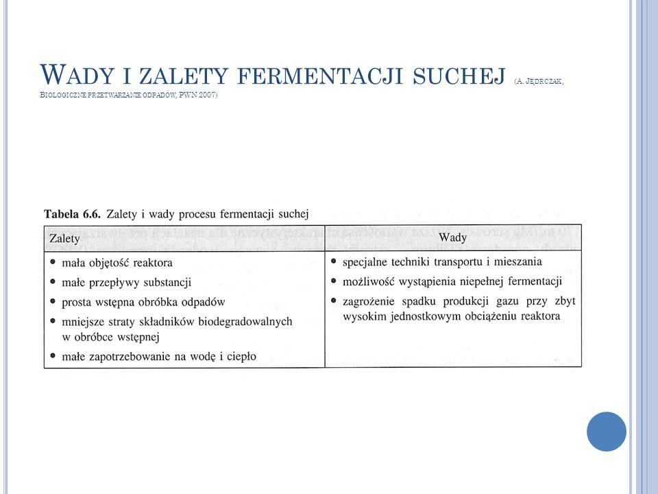 W ADY I ZALETY FERMENTACJI SUCHEJ (A. J ĘDRCZAK, B IOLOGICZNE PRZETWARZANIE ODPADÓW, PWN 2007)