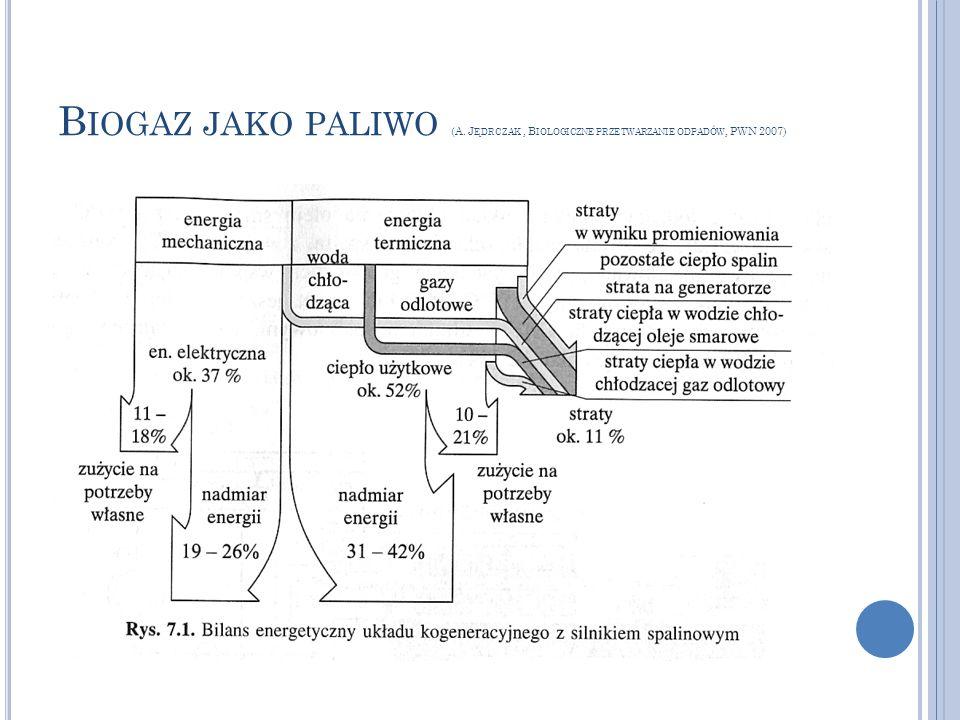 B IOGAZ JAKO PALIWO (A. J ĘDRCZAK, B IOLOGICZNE PRZETWARZANIE ODPADÓW, PWN 2007)