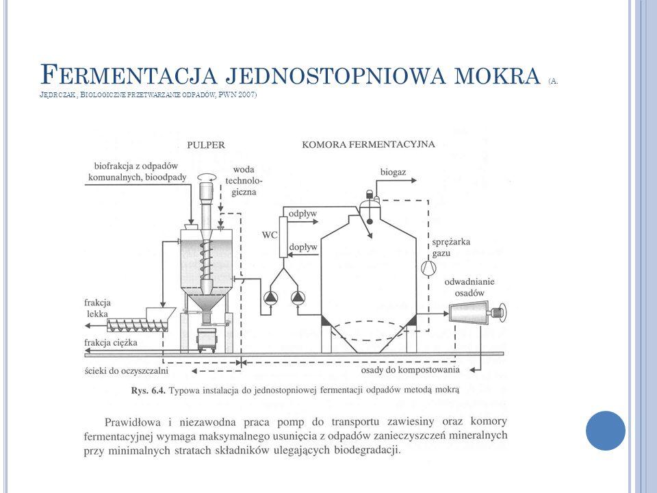 F ERMENTACJA JEDNOSTOPNIOWA MOKRA (A. J ĘDRCZAK, B IOLOGICZNE PRZETWARZANIE ODPADÓW, PWN 2007)