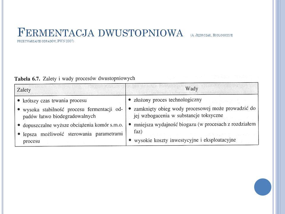 F ERMENTACJA DWUSTOPNIOWA (A. J ĘDRCZAK, B IOLOGICZNE PRZETWARZANIE ODPADÓW, PWN 2007)