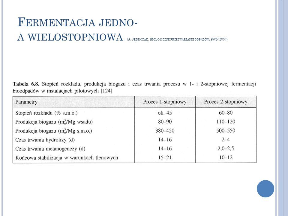 F ERMENTACJA JEDNO - A WIELOSTOPNIOWA (A. J ĘDRCZAK, B IOLOGICZNE PRZETWARZANIE ODPADÓW, PWN 2007)