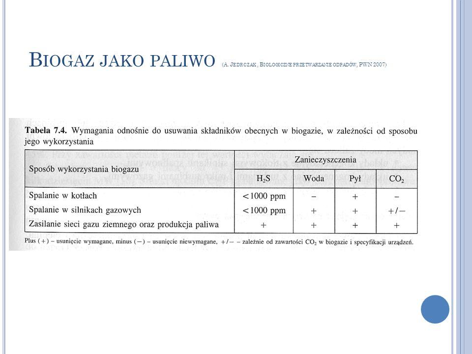 B IOGAZ JAKO PALIWO (A. J EDRCZAK, B IOLOGICZNE PRZETWARZANIE ODPADÓW, PWN 2007)