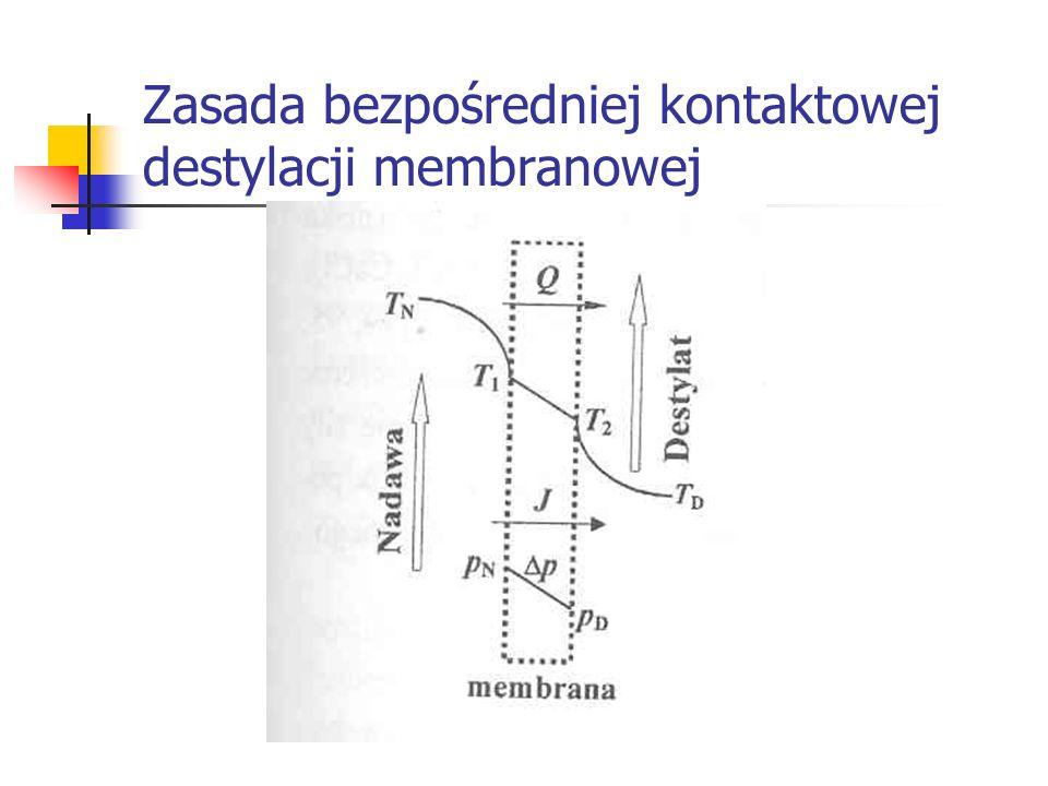 Zasada bezpośredniej kontaktowej destylacji membranowej