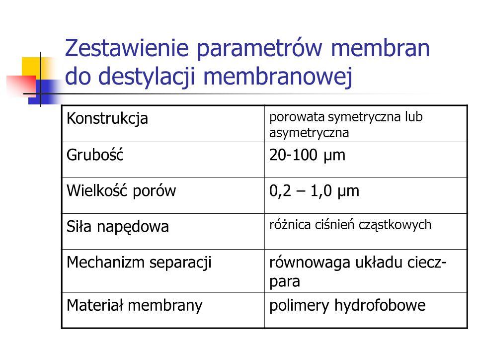 Zestawienie parametrów membran do destylacji membranowej Konstrukcja porowata symetryczna lub asymetryczna Grubość20-100 μm Wielkość porów0,2 – 1,0 μm
