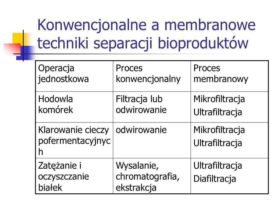 Konwencjonalne a membranowe techniki separacji bioproduktów Operacja jednostkowa Proces konwencjonalny Proces membranowy Hodowla komórek Filtracja lub