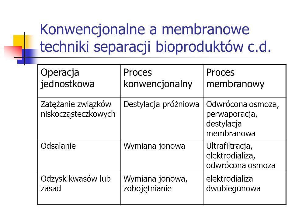 Konwencjonalne a membranowe techniki separacji bioproduktów c.d. Operacja jednostkowa Proces konwencjonalny Proces membranowy Zatężanie związków nisko