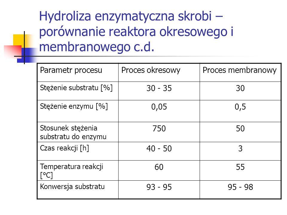 Hydroliza enzymatyczna skrobi – porównanie reaktora okresowego i membranowego c.d. Parametr procesuProces okresowyProces membranowy Stężenie substratu
