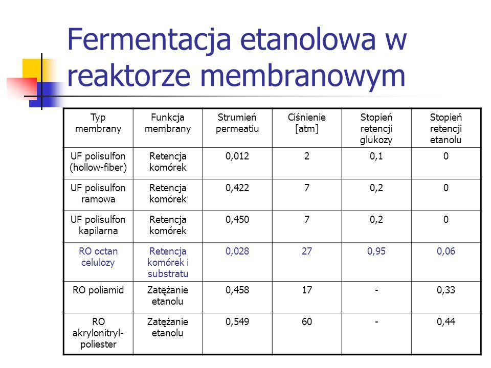 Fermentacja etanolowa w reaktorze membranowym Typ membrany Funkcja membrany Strumień permeatiu Ciśnienie [atm] Stopień retencji glukozy Stopień retenc