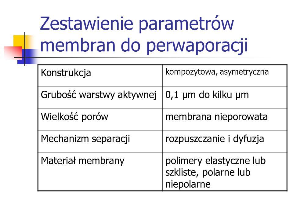 Zestawienie parametrów membran do perwaporacji Konstrukcja kompozytowa, asymetryczna Grubość warstwy aktywnej0,1 μm do kilku μm Wielkość porówmembrana