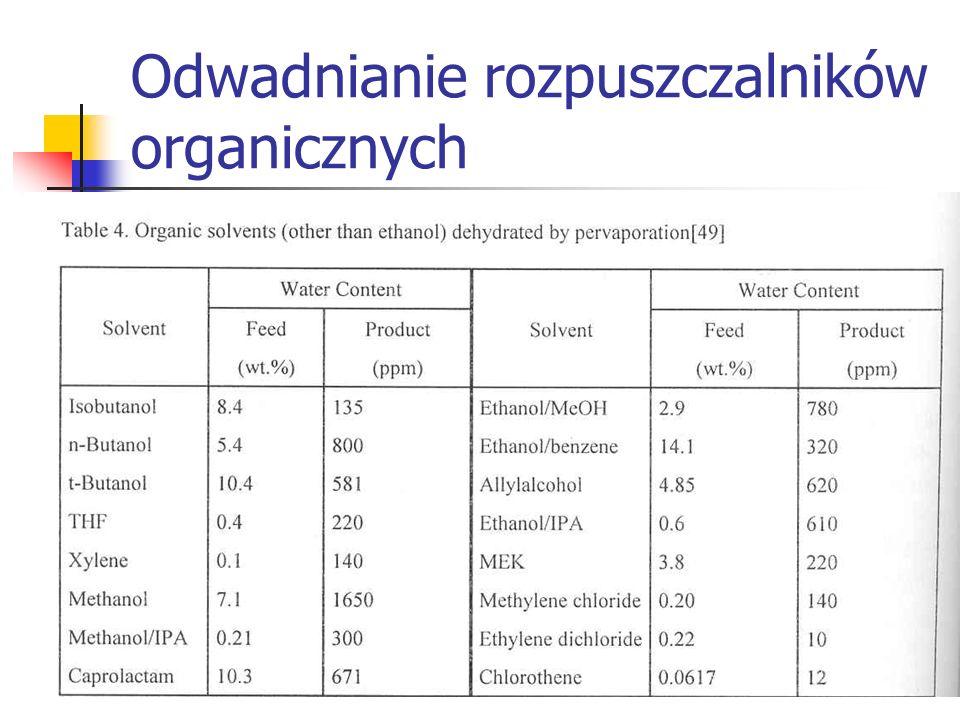 Odwadnianie rozpuszczalników organicznych