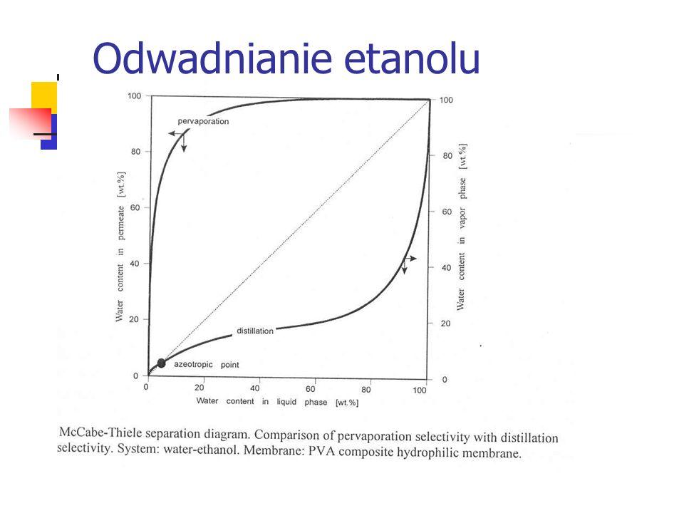 Odwadnianie etanolu