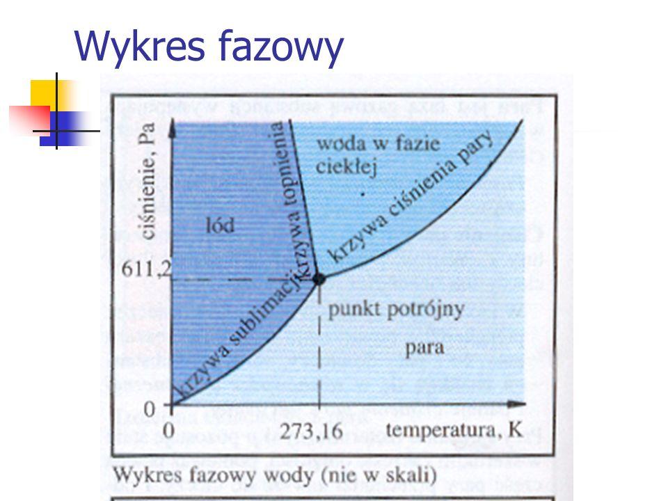 Wykres fazowy