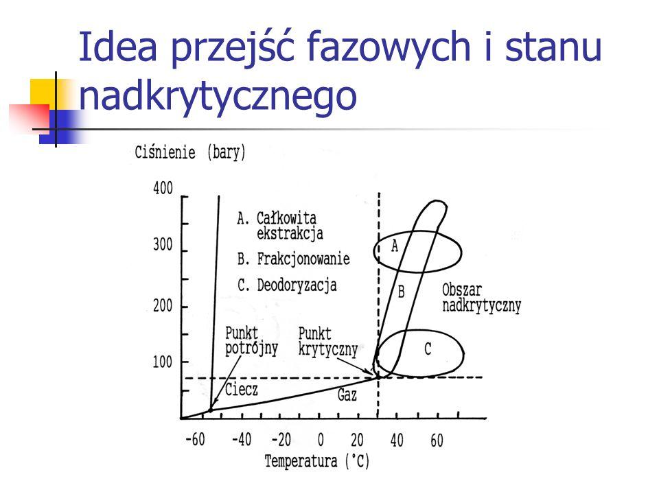 Parametry krytyczne gazów GazTemperatura krytyczna [K] Ciśnienie krytyczne [hPa] Hel 5,3 2,26 Tlen154,450,8 Azot126,135 Powietrze132,537,2 Dwutlenek węgla304,2 (31,3°C)72,9 Chlor41776,9 acetylen30962,6
