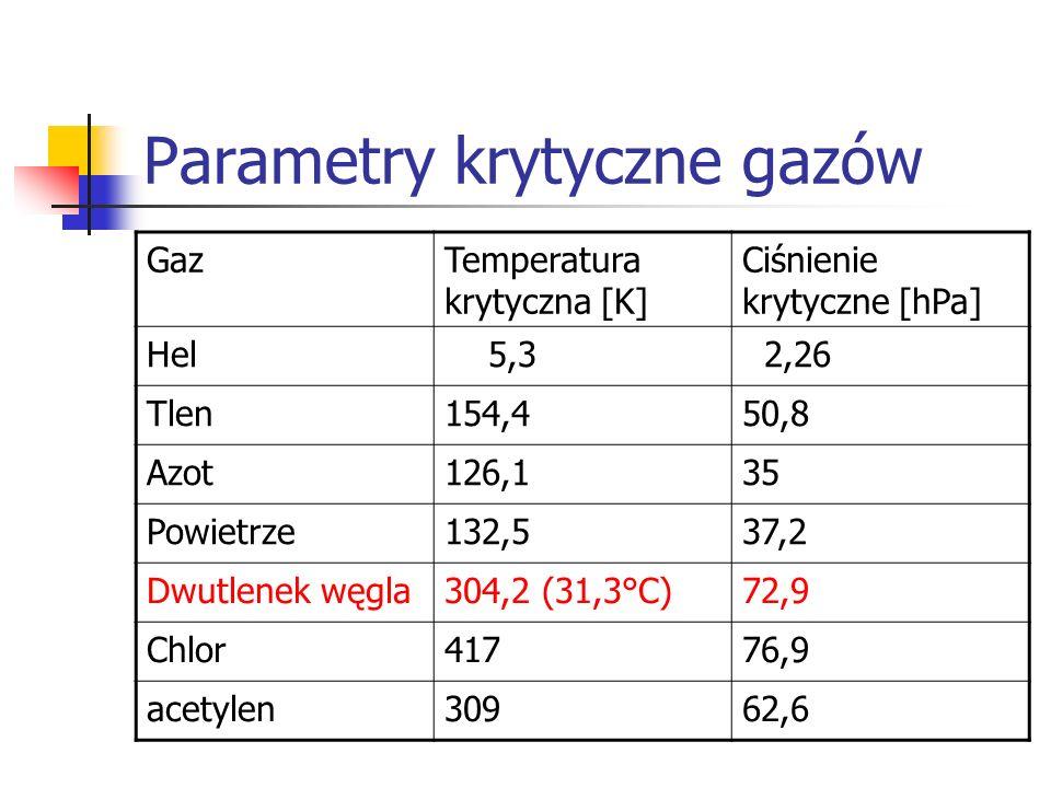 Parametry krytyczne gazów GazTemperatura krytyczna [K] Ciśnienie krytyczne [hPa] Hel 5,3 2,26 Tlen154,450,8 Azot126,135 Powietrze132,537,2 Dwutlenek w