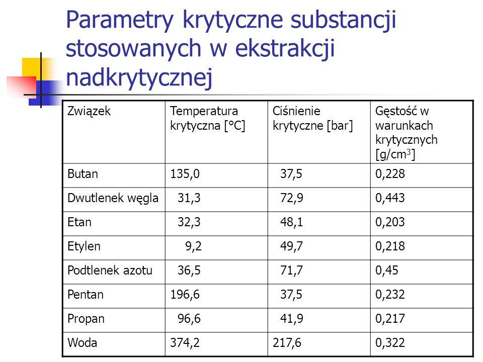 Parametry krytyczne substancji stosowanych w ekstrakcji nadkrytycznej ZwiązekTemperatura krytyczna [°C] Ciśnienie krytyczne [bar] Gęstość w warunkach