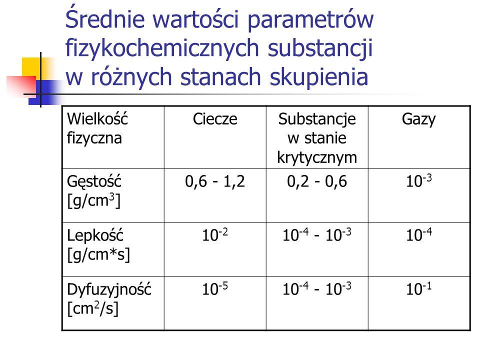 Średnie wartości parametrów fizykochemicznych substancji w różnych stanach skupienia Wielkość fizyczna CieczeSubstancje w stanie krytycznym Gazy Gęsto