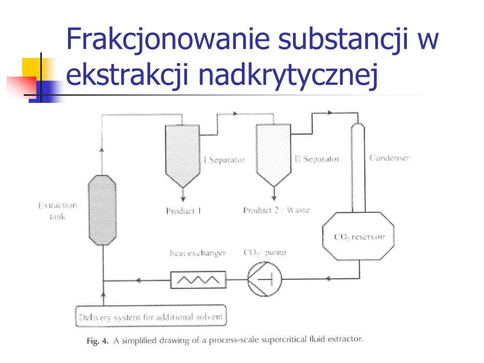 Wady ekstrakcji nadkrytycznej Konieczność stosowania drogiej, ciśnieniowej aparatury