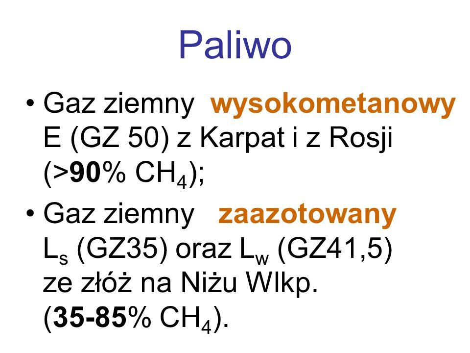 Paliwo Gaz ziemny wysokometanowy E (GZ 50) z Karpat i z Rosji (>90% CH 4 ); Gaz ziemny zaazotowany L s (GZ35) oraz L w (GZ41,5) ze złóż na Niżu Wlkp.