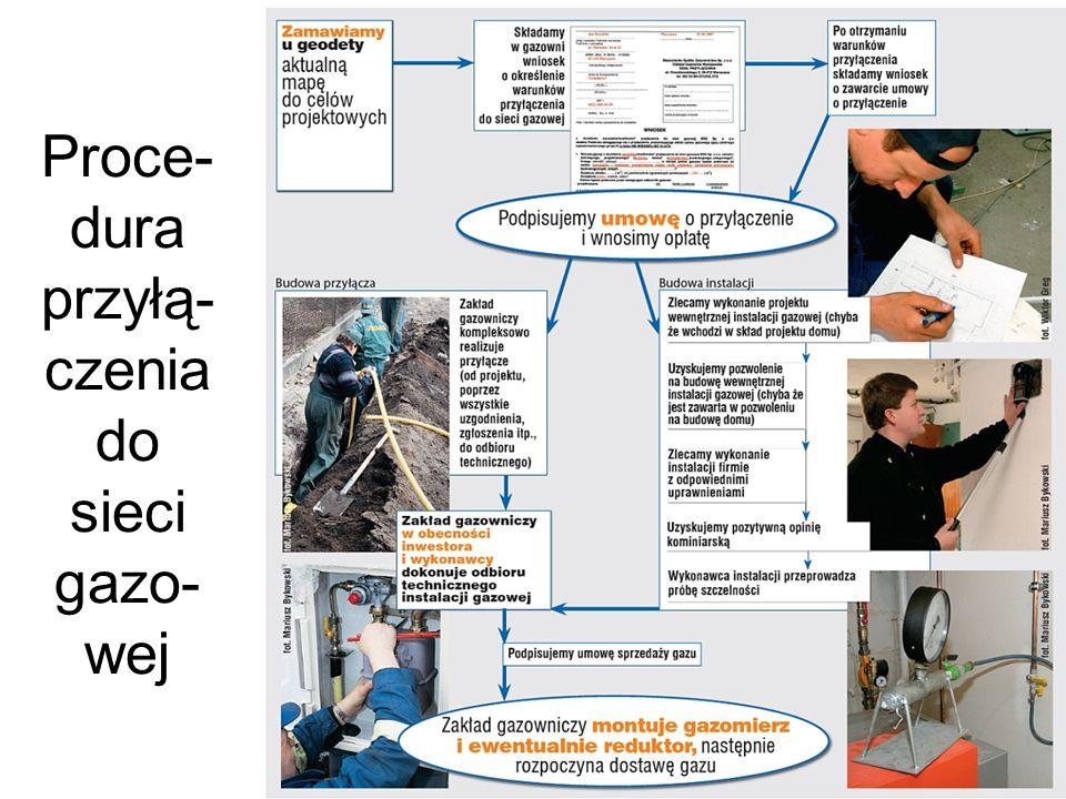 Proce- dura przyłą- czenia do sieci gazo- wej