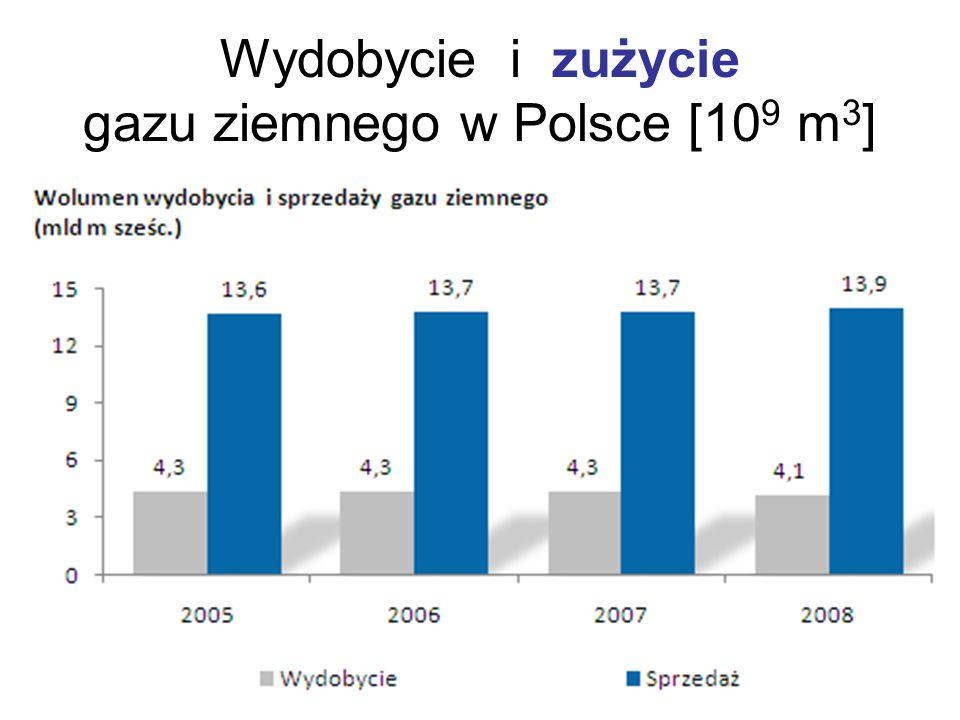 Wydobycie i zużycie gazu ziemnego w Polsce [10 9 m 3 ]