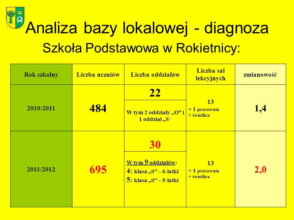 Analiza bazy lokalowej - diagnoza Szkoła Podstawowa w Rokietnicy: Rok szkolnyLiczba uczniówLiczba oddziałów Liczba sal lekcyjnych zmianowość 2010/2011