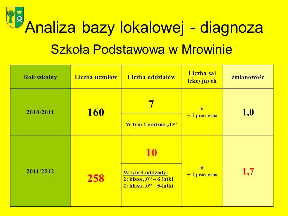 Analiza bazy lokalowej - diagnoza Szkoła Podstawowa w Mrowinie Rok szkolnyLiczba uczniówLiczba oddziałów Liczba sal lekcyjnych zmianowość 2010/2011 16