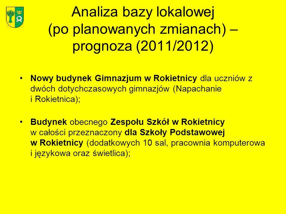 Analiza bazy lokalowej (po planowanych zmianach) – prognoza (2011/2012) Nowy budynek Gimnazjum w Rokietnicy dla uczniów z dwóch dotychczasowych gimnaz