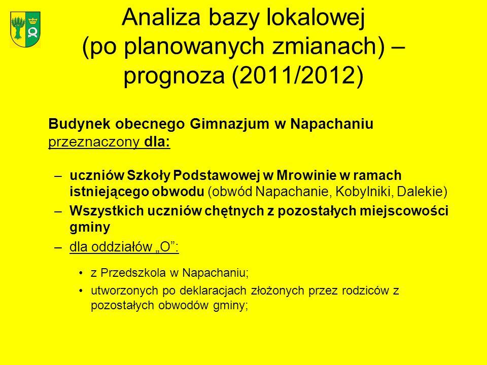 Analiza bazy lokalowej (po planowanych zmianach) – prognoza (2011/2012) Budynek obecnego Gimnazjum w Napachaniu przeznaczony dla: –uczniów Szkoły Pods