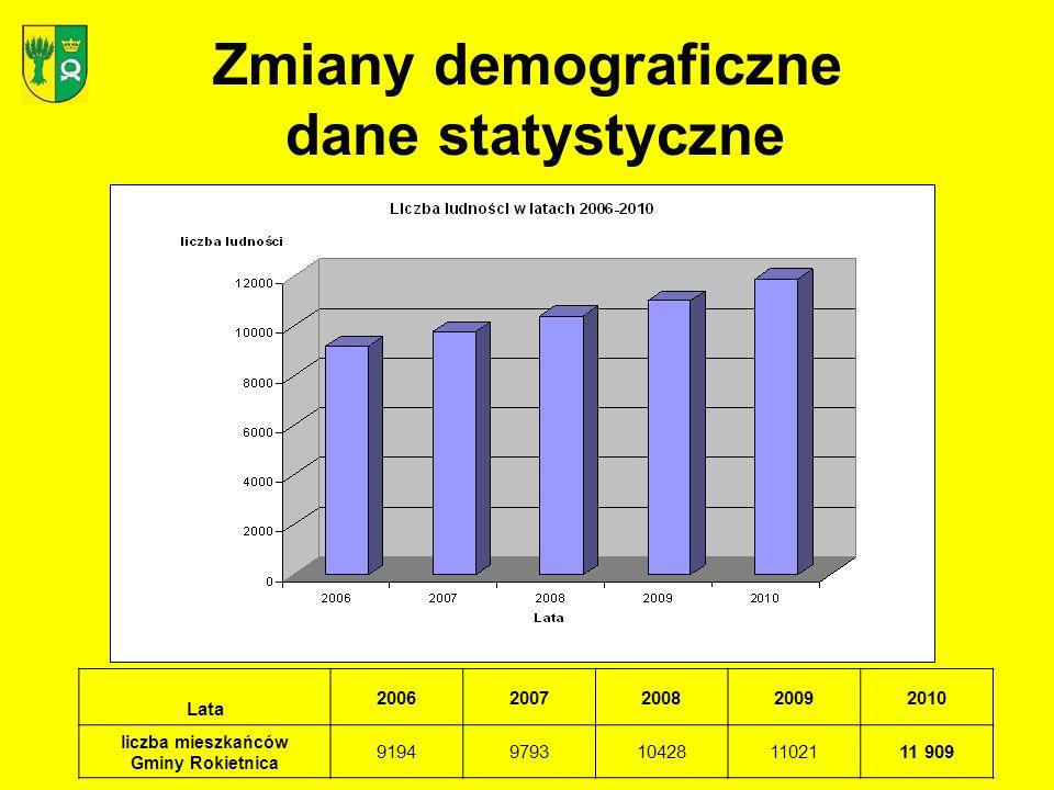 Rozwiązania organizacyjne (sieć szkół) Rok szkolny 2011/2012: –Szkoła Podstawowa im.