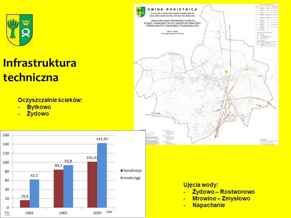 Studium uwarunkowań i kierunków zagospodarowania przestrzennego - obowiązujące Studium przyjęte Uchwałą Nr XIX/162/99 Rady Gminy Rokietnica z dnia 14.12.1999 r.