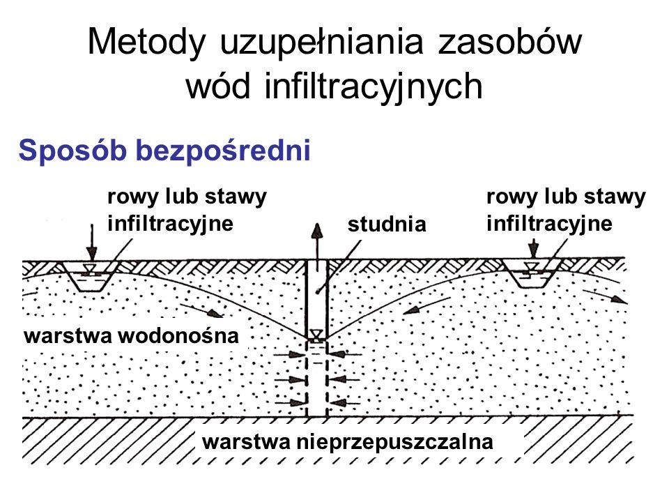 Metody uzupełniania zasobów wód infiltracyjnych Sposób bezpośredni rowy lub stawy infiltracyjne studnia warstwa wodonośna warstwa nieprzepuszczalna