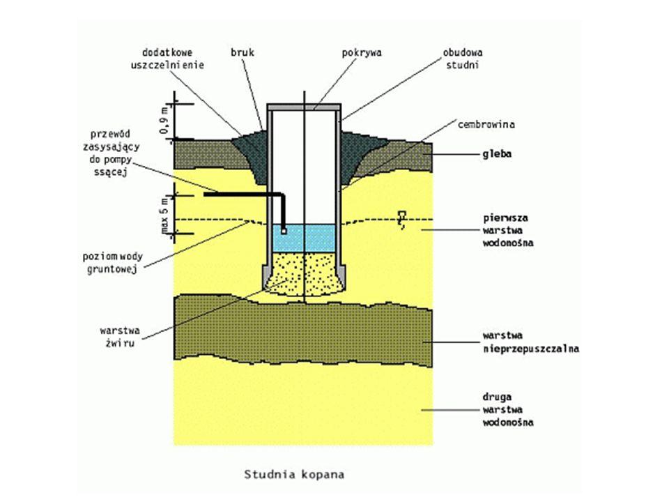 1 - pompa, 2 - przelew, 3 - grunt rodzimy, 4 - warstwa wodonośna, 5 - warstwa nieprzepuszczalna; Ujęcie wody źródlanej