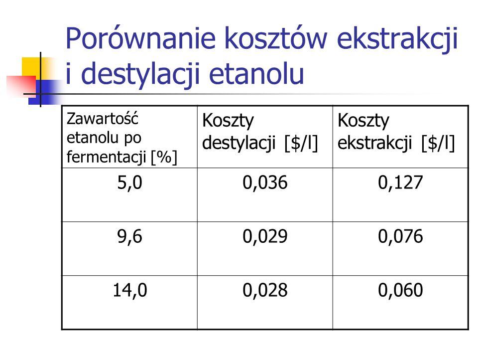 Porównanie kosztów ekstrakcji i destylacji etanolu Zawartość etanolu po fermentacji [%] Koszty destylacji [$/l] Koszty ekstrakcji [$/l] 5,00,0360,127